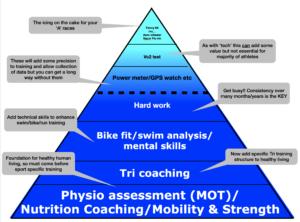 The foundations of smart training pyramid