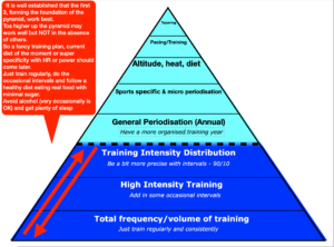 Frequency & volume are the foundation of any training plan